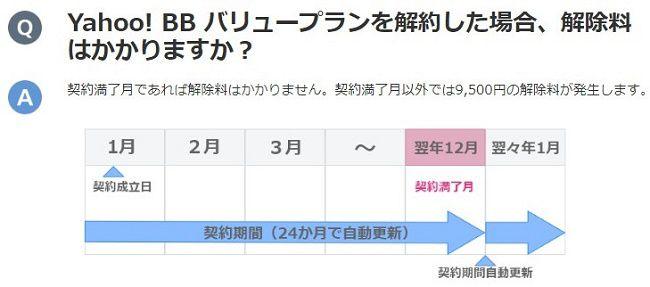 Yahoo! BB ADSLの解約時の違約金