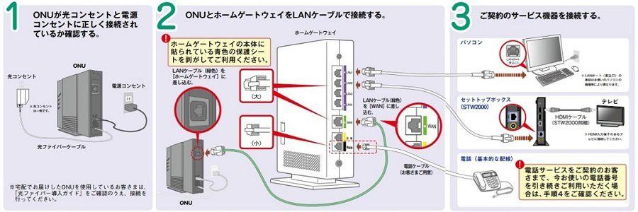 回線終端装置にパソコンの接続し設定