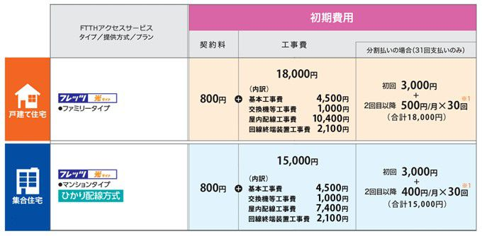 NTTフレッツ光の工事費(NTT西日本)