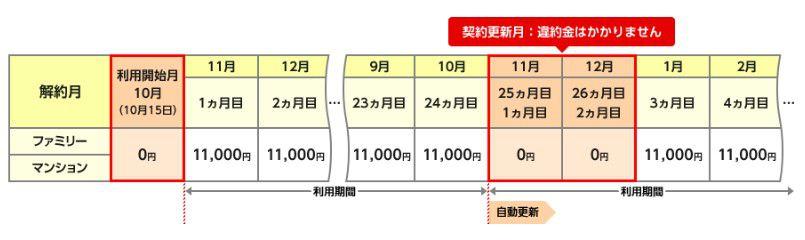 OCN光の解約時の違約金
